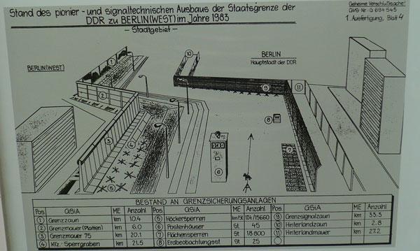 Esquema de segurança do muro de Berlim